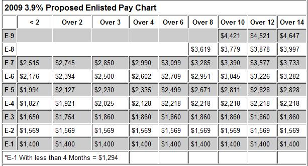 Marines Pay Chart Military Pay Chart Us Navy Pay Grades