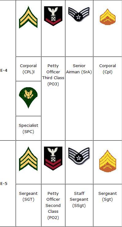 All service NCO Ranks